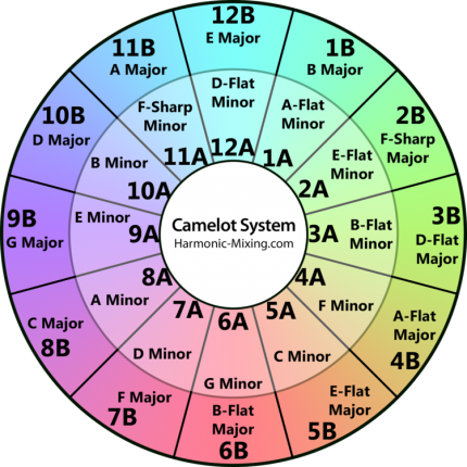 the camelot wheel for mixing in key